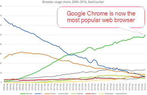 chrome-most-popular-2016